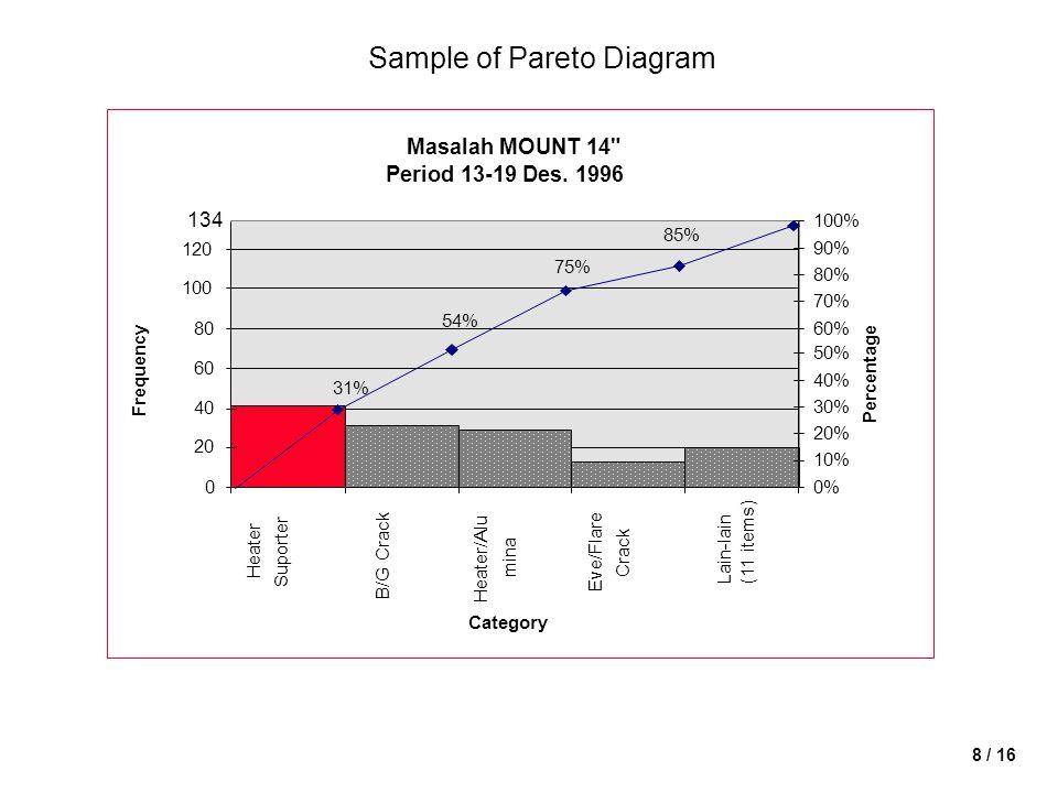 8 / 16 Sample of Pareto Diagram Masalah MOUNT 14 Period 13-19 Des.