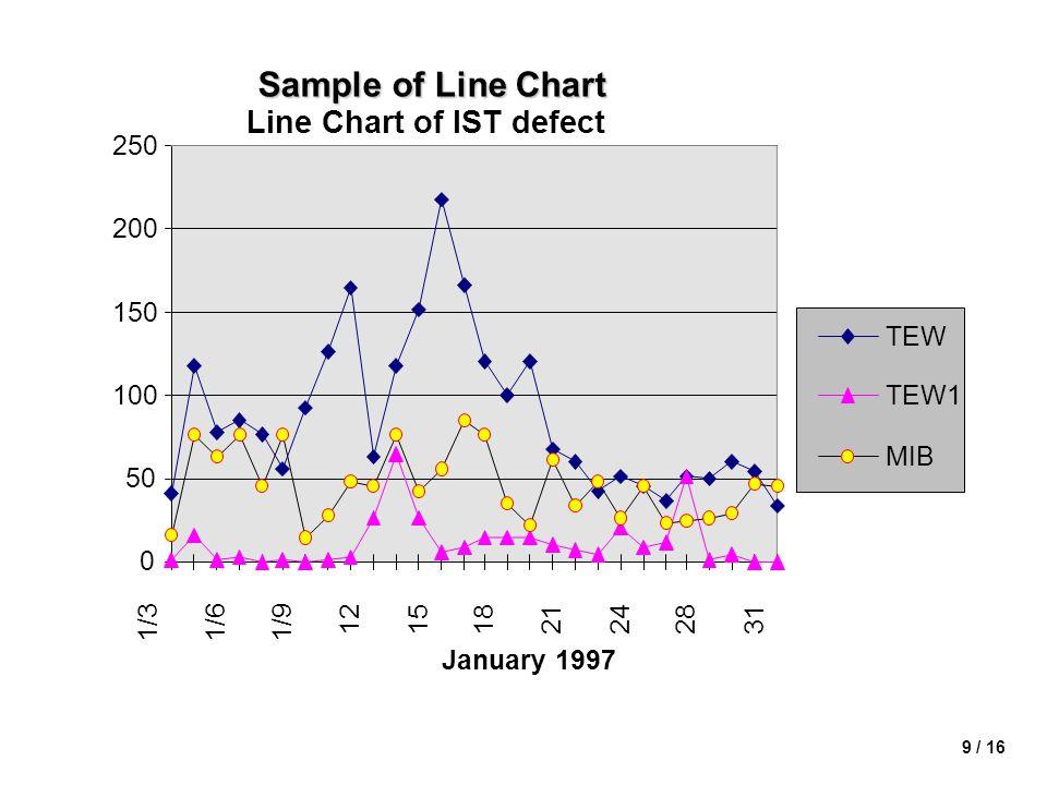 9 / 16 Sample of Line Chart Line Chart of IST defect 0 50 100 150 200 250 1/31/61/9 12151821242831 January 1997 TEW TEW1 MIB