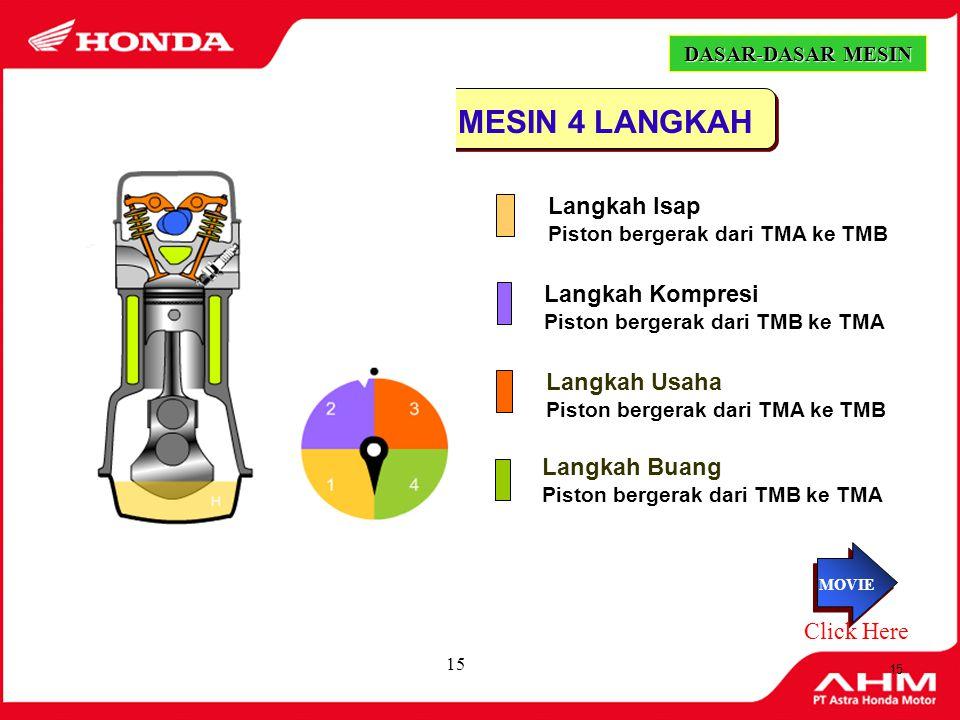 14 LANGKAH BUANG 4 1.Pergerakan Piston Bergerak dari TMB ke TMA 2.Kondisi Katup Katup in tertutup & katup ex terbuka 3.Proses yang terjadi Gas bekas d