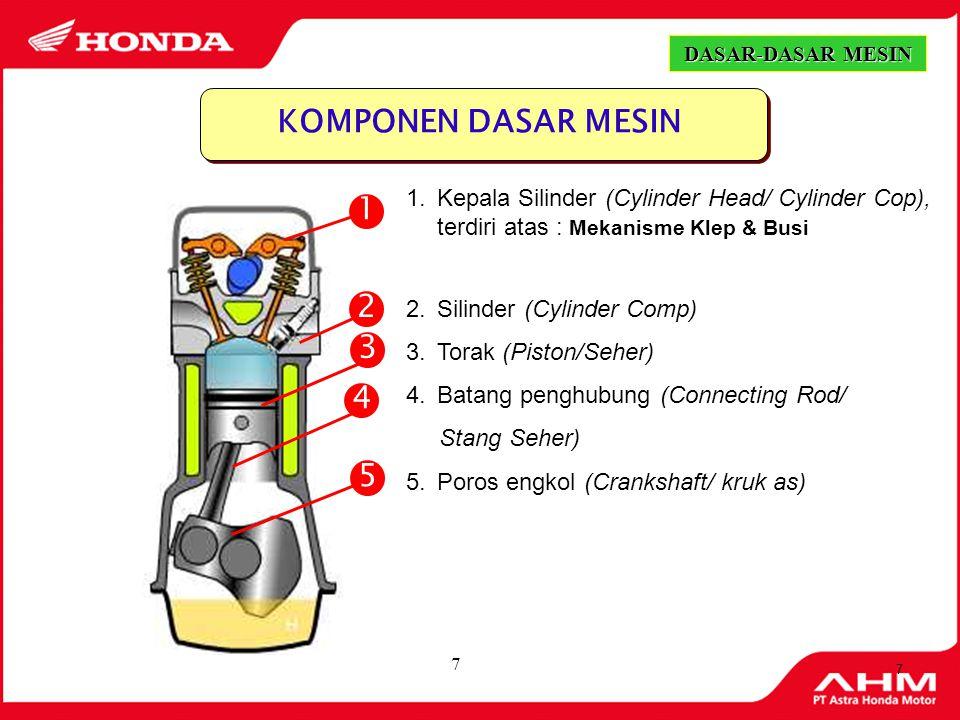 7 7 KOMPONEN DASAR MESIN 1.Kepala Silinder (Cylinder Head/ Cylinder Cop), terdiri atas : Mekanisme Klep & Busi 2.Silinder (Cylinder Comp) 3.Torak (Piston/Seher) 4.Batang penghubung (Connecting Rod/ Stang Seher) 5.Poros engkol (Crankshaft/ kruk as) 2 1 3 4 5 DASAR-DASAR MESIN