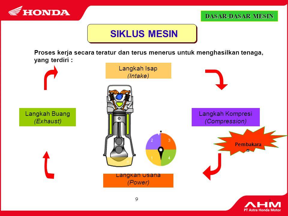 9 9 Proses kerja secara teratur dan terus menerus untuk menghasilkan tenaga, yang terdiri : Langkah Isap (Intake) Langkah Kompresi (Compression) Langkah Usaha (Power) Langkah Buang (Exhaust) Pembakara n SIKLUS MESIN DASAR-DASAR MESIN