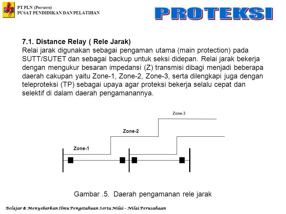PT PLN (Persero) PUSAT PENDIDIKAN DAN PELATIHAN Belajar & Menyebarkan Ilmu Pengetahuan Serta Nilai – Nilai Perusahaan 7.1. Distance Relay ( Rele Jarak