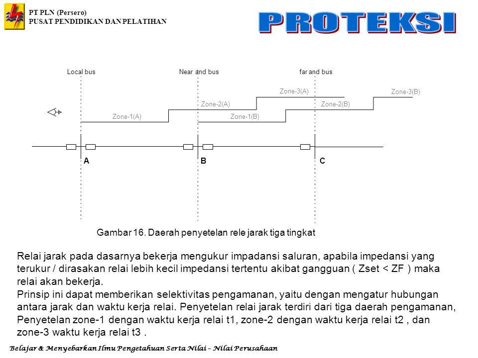 PT PLN (Persero) PUSAT PENDIDIKAN DAN PELATIHAN Belajar & Menyebarkan Ilmu Pengetahuan Serta Nilai – Nilai Perusahaan 7.1.2.d. Pola Blocking (Blocking