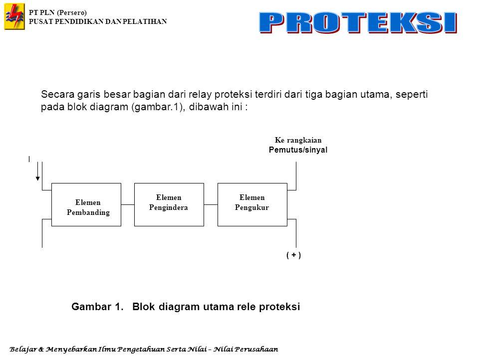 PT PLN (Persero) PUSAT PENDIDIKAN DAN PELATIHAN Belajar & Menyebarkan Ilmu Pengetahuan Serta Nilai – Nilai Perusahaan Tabel 1.