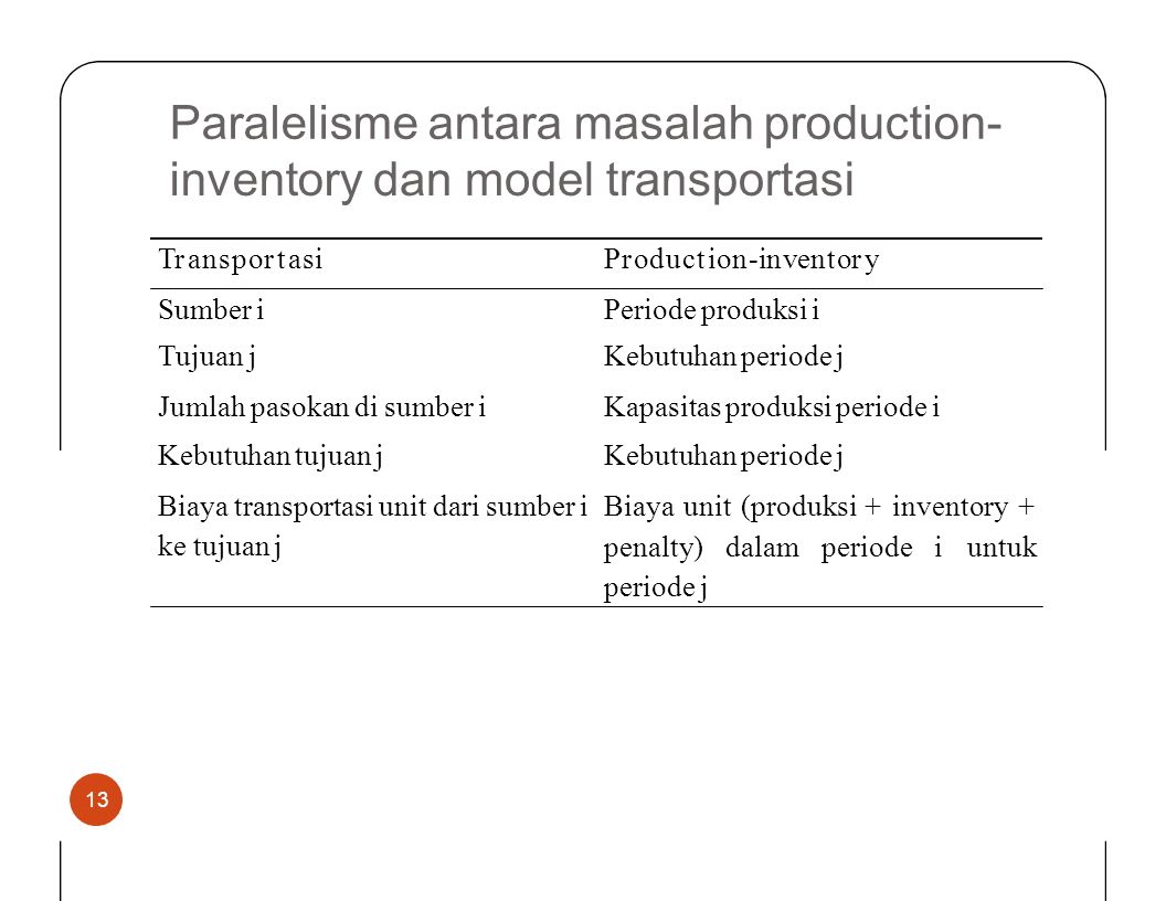 Paralelisme antara masalah production- inventorydanmodeltransportasi TransportasiProduction-inventory Sumber i Tujuan j Jumlah pasokan di sumber i Keb