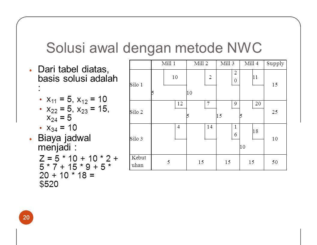 Solusi awaldenganmetodeNWC Dari tabel diatas, basis solusi adalah : • x11x11 =5, 5 x 12 x 23 = 10 = 15, •••• x 22 x 24 ==== x 34 = 1010 • Biaya jadwal