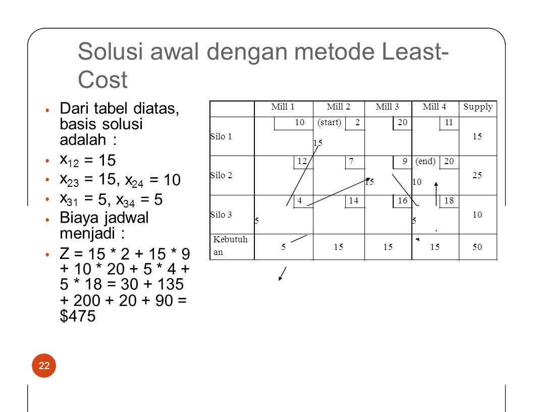 Solusi awal Cost denganmetodeLeast- Dari tabel diatas, basis solusi adalah : • x 12 x 23 x 31 ====== 15 15, •••••• x 24 = 10 5, x 34 = 5 Biaya jadwal