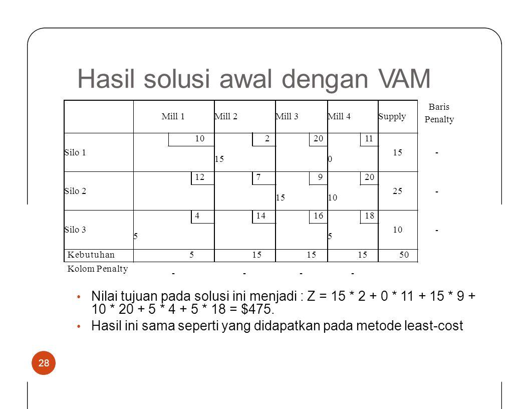 HasilsolusiawaldenganVAM Baris Penalty - - - Kolom Penalty ---- Nilai tujuan pada solusi ini menjadi : Z = 15 * 2 + 0 * 11 + 15 10 * 20 + 5 * 4 + 5 *
