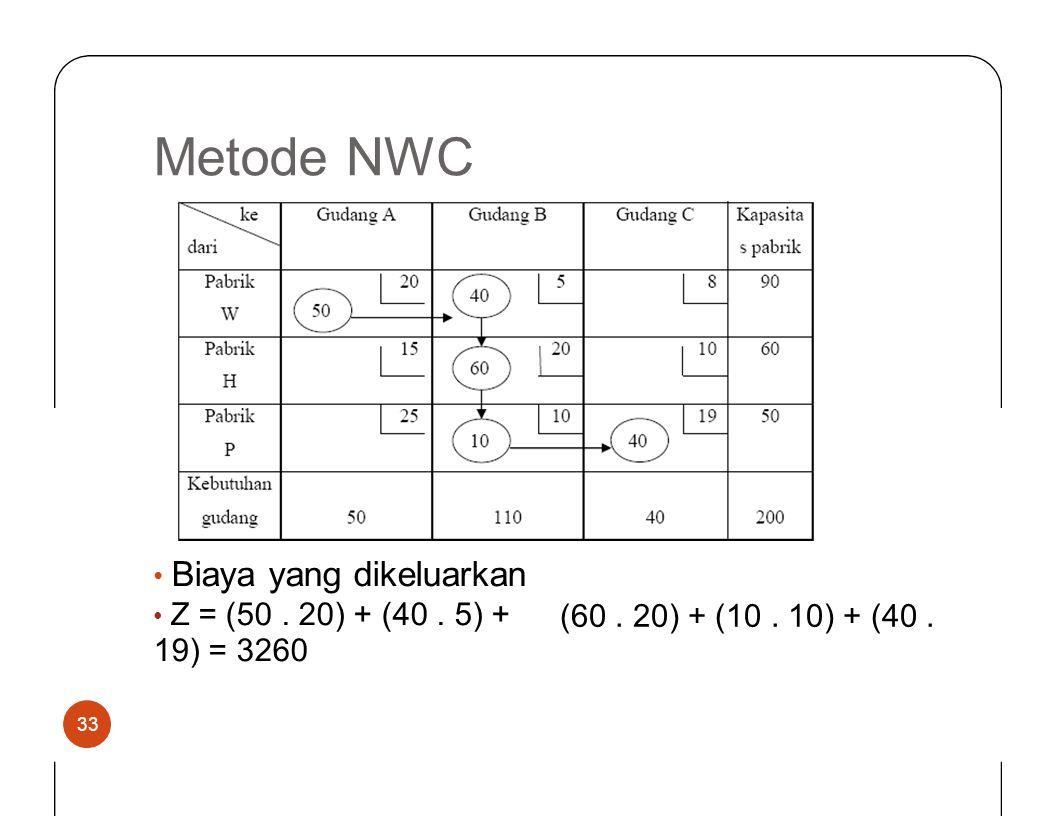 MetodeNWC • Biaya yang dikeluarkan • Z = (50. 20) + (40. 5) + 19) = 3260 (60. 20) + (10. 10) + (40. 33