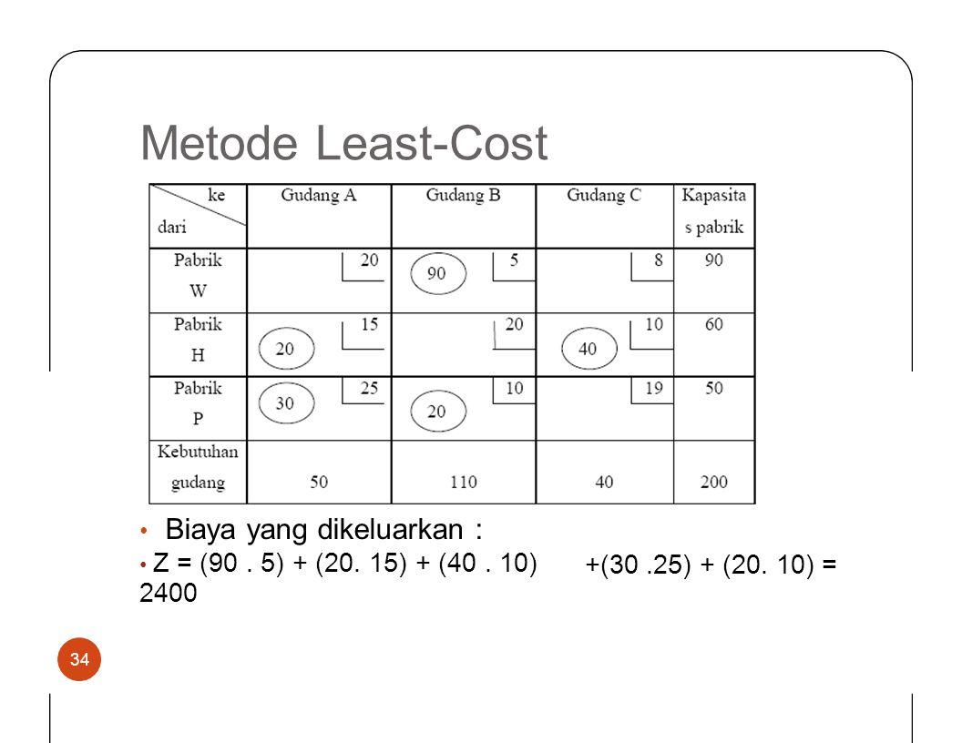 MetodeLeast-Cost • Biaya yang dikeluarkan : • Z = (90. 5) + (20. 15) + (40. 10) 2400 +(30.25) + (20. 10) = 34