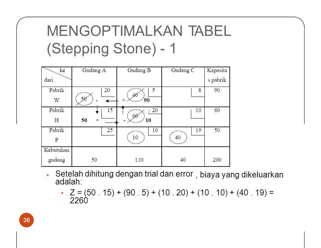 MENGOPTIMALKANTABEL (SteppingStone)-1 Setelah dihitung dengan trial dan error adalah:, biaya yangdikeluarkan • Z = (50. 15) + (90. 5) + (10. 20) + (10