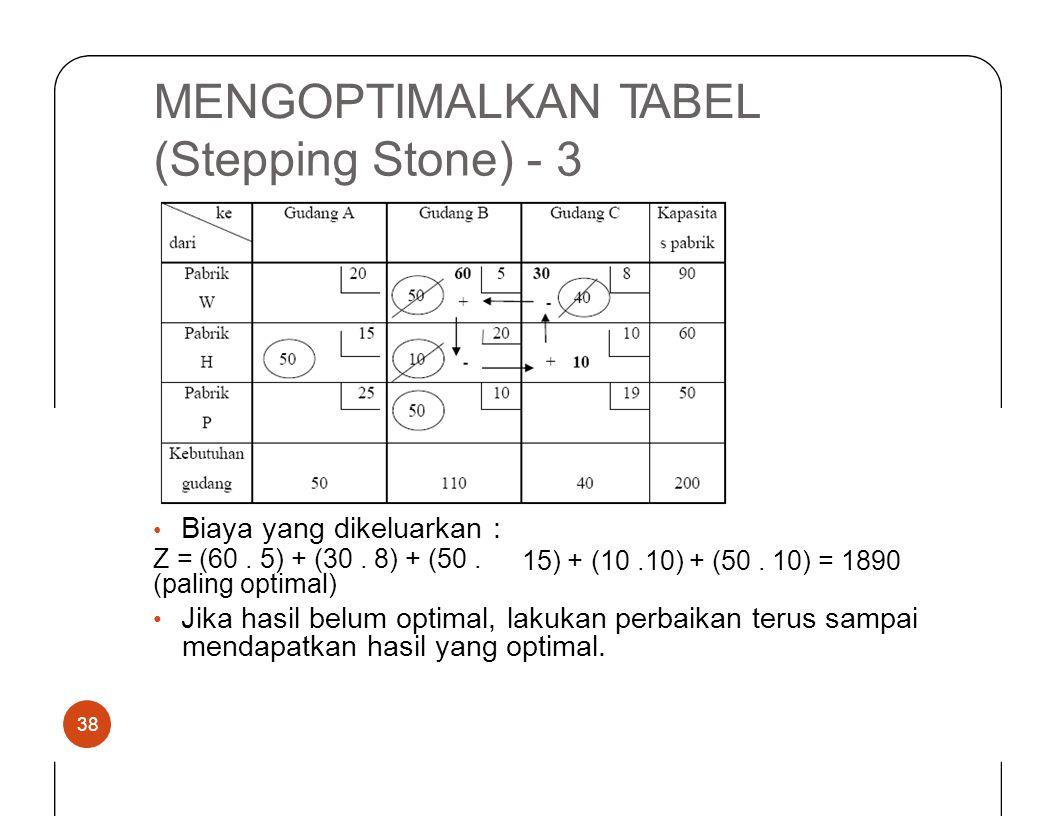 MENGOPTIMALKANTABEL (SteppingStone)-3 • Biaya yang dikeluarkan : Z = (60. 5) + (30. 8) + (50. (paling optimal) 15) +(10.10) + (50. 10) = 1890 • Jika h