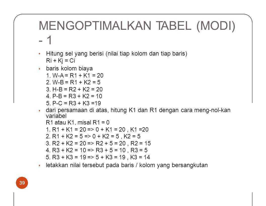 MENGOPTIMALKAN TABEL(MODI) -•-• 1 Hitung sel yang berisi (nilai tiap kolom dan tiap baris) Ri + Kj = Ci baris kolom biaya 1. W-A = R1 + K1 = 20 2. W-B