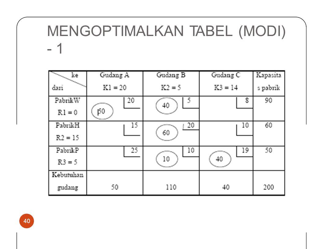 MENGOPTIMALKANTABEL(MODI) -1 40