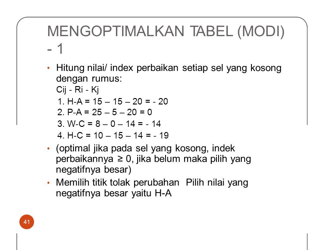 MENGOPTIMALKAN TABEL (MODI) -•-• 1 Hitung nilai/ index perbaikan setiap dengan rumus: Cij - Ri - Kj sel yangkosong 1.2.3.1.2.3. H-A = 15 – 15 – 20 = -