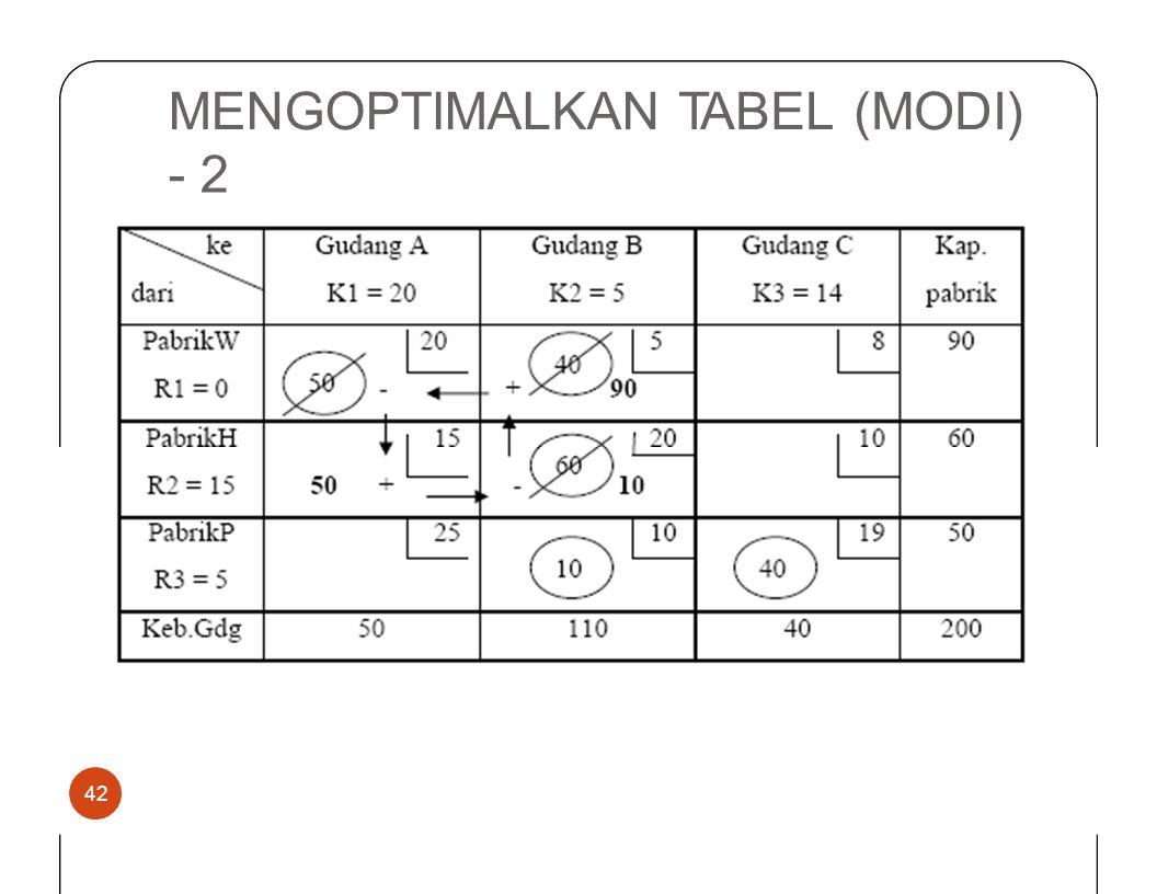 MENGOPTIMALKANTABEL(MODI) -2 42