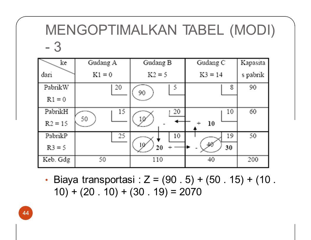 MENGOPTIMALKANTABEL(MODI) -3 Biayatransportasi : Z = (90. 5) + (50.15) + (10. • 10) + (20. 10) + (30. 19) = 2070 44