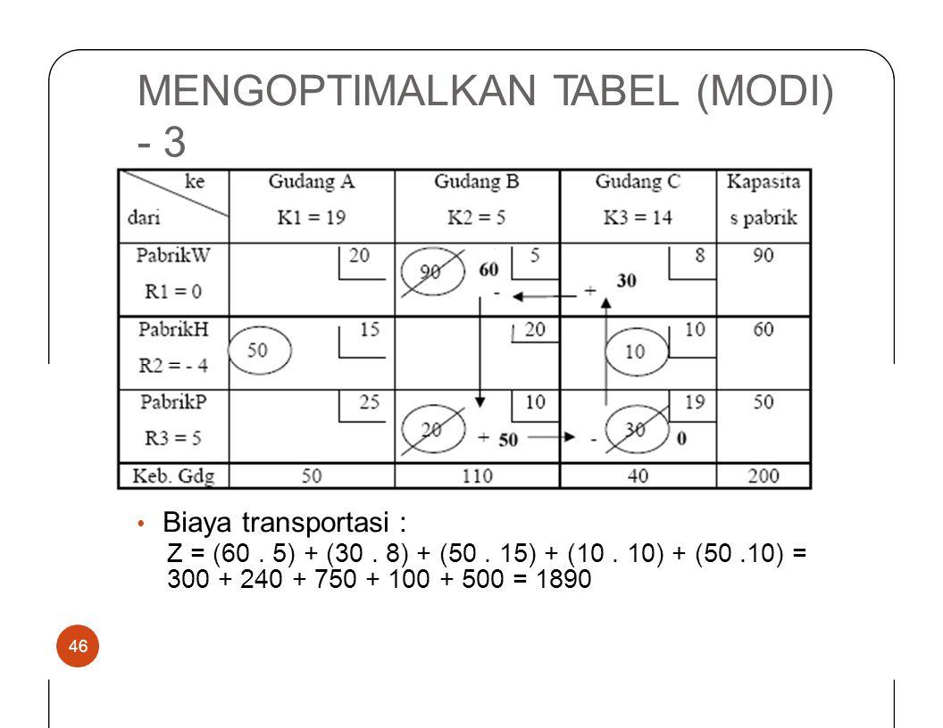 MENGOPTIMALKANTABEL(MODI) -3 Biayatransportasi : • Z = (60. 5) + (30. 8) + (50. 15) + (10. 10) + 300 + 240 + 750 + 100 + 500 = 1890 (50.10) = 46
