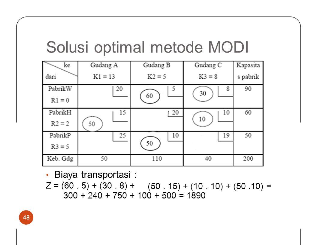 SolusioptimalmetodeMODIMODI • Biaya transportasi : Z = (60. 5) + (30. 8) + (50. 15) + (10. 10) + (50.10) = 300 + 240 + 750 + 100 + 500 = 1890 48