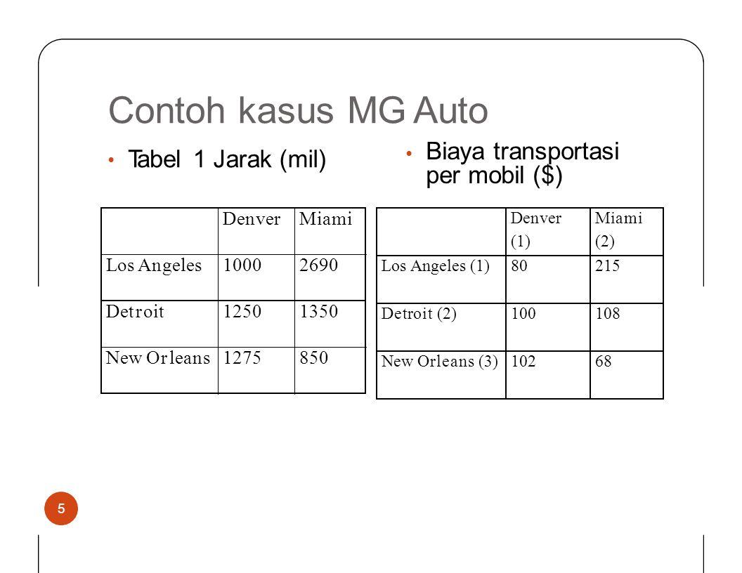 Contoh kasusMG Auto Biaya transportasi per mobil ($) • Tabel1Jarak (mil) • 5 Denver (1) Miami (2) Los Angeles (1) 80215 Detroit (2) 100108 New Orleans