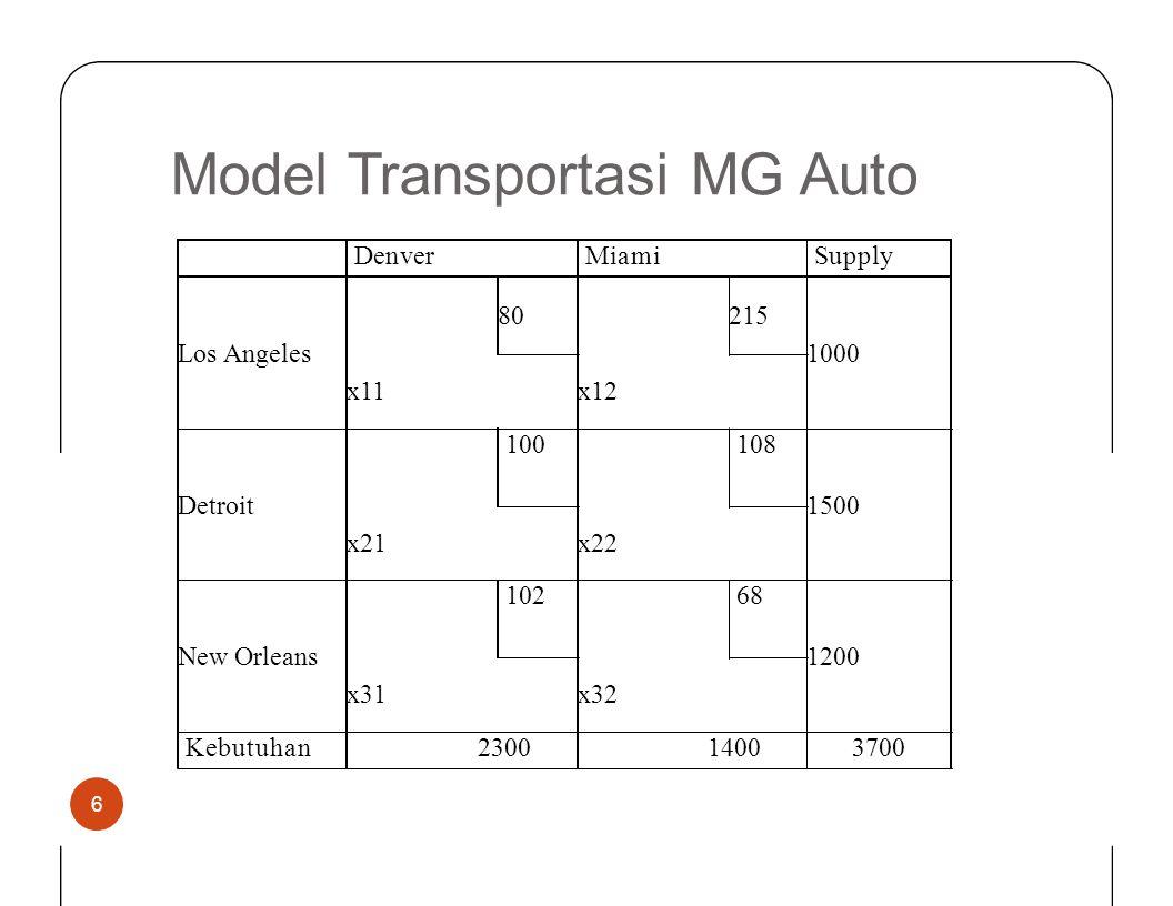ModelTransportasiMGMGAuto 6 DenverDenverMiamiSupply Los Angeles 80215 1000 x11x12 Detroit 100108 1500 x21x22 New Orleans 10268 1200 x31x32 Kebutuhan 2