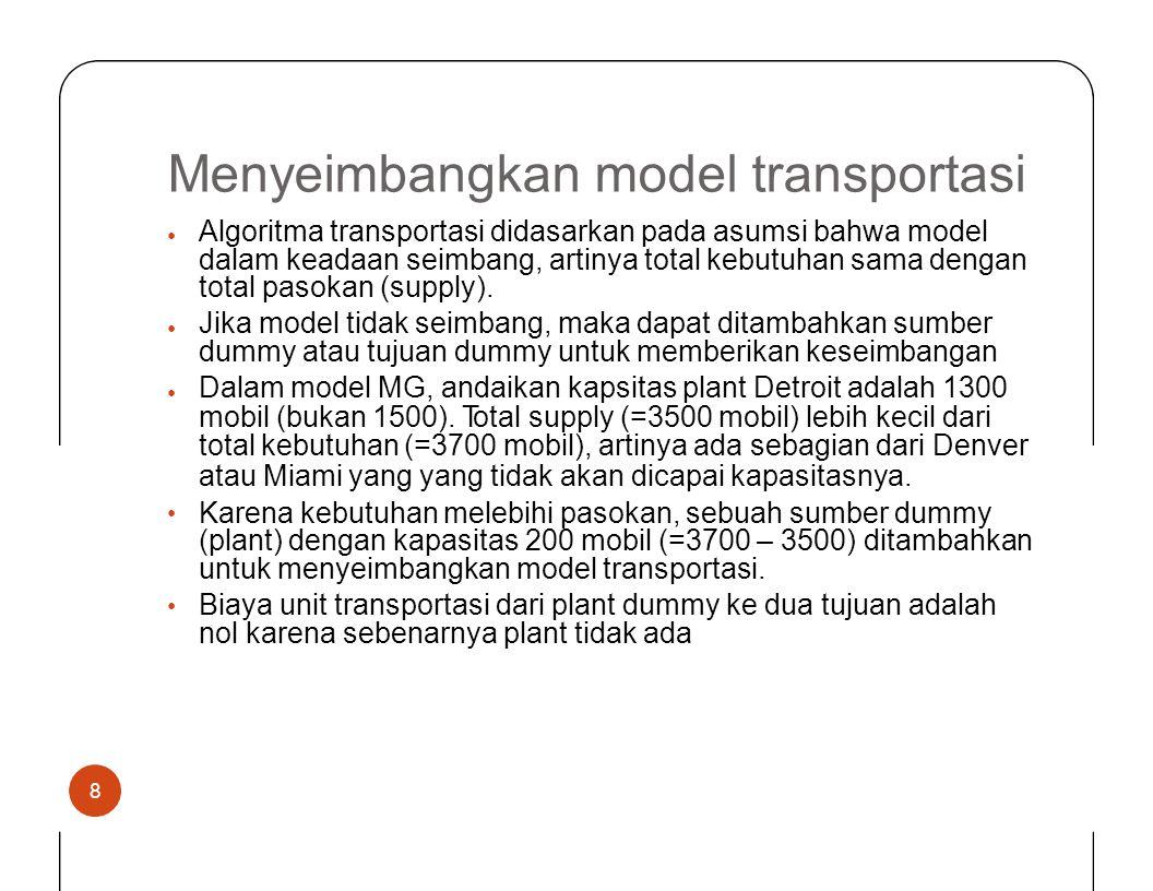 Menyeimbangkan model transportasi Algoritma transportasi didasarkan pada asumsi bahwa model dalam keadaan seimbang, artinya total kebutuhan sama denga