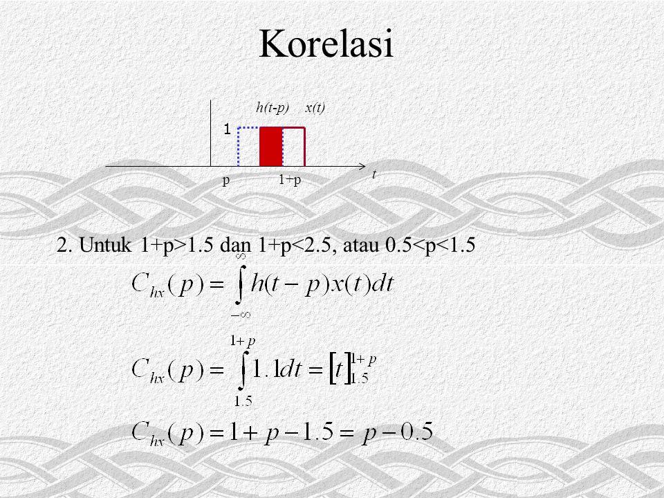 Korelasi 1 t 1+pp x(t)h(t-p) 2. Untuk 1+p>1.5 dan 1+p<2.5, atau 0.5<p<1.5