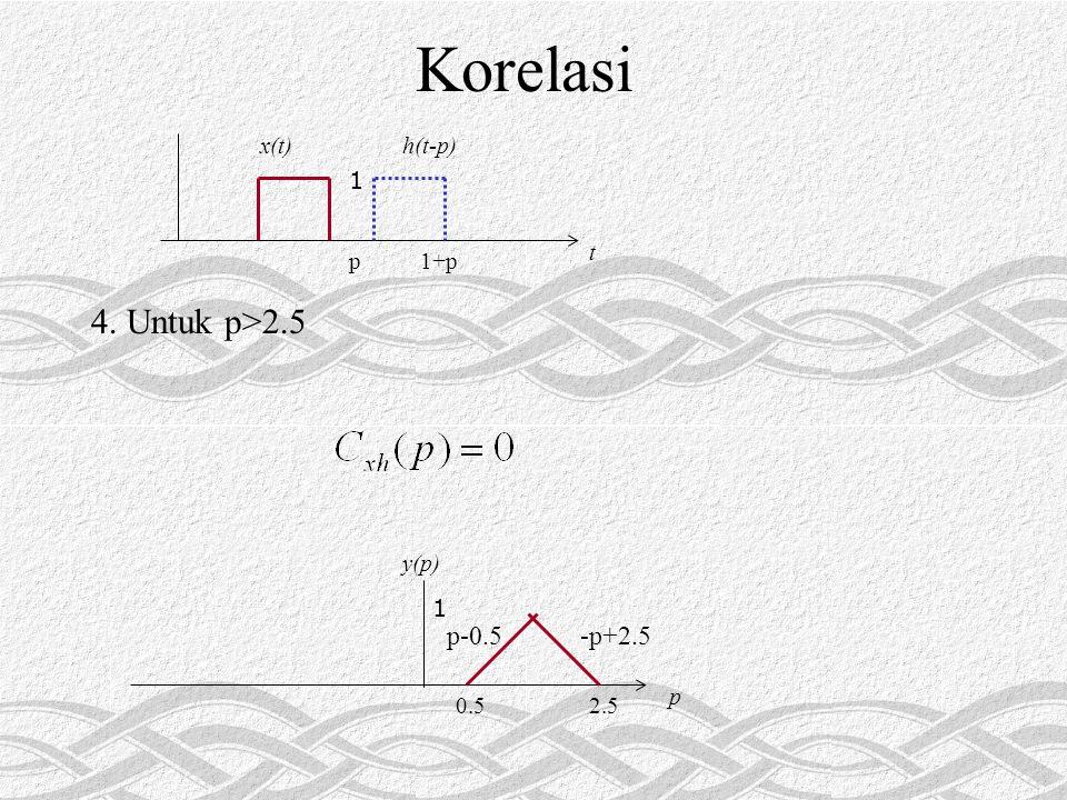 Korelasi 1 t p1+p x(t)h(t-p) 4. Untuk p>2.5 1 p y(p) 2.50.5 -p+2.5p-0.5