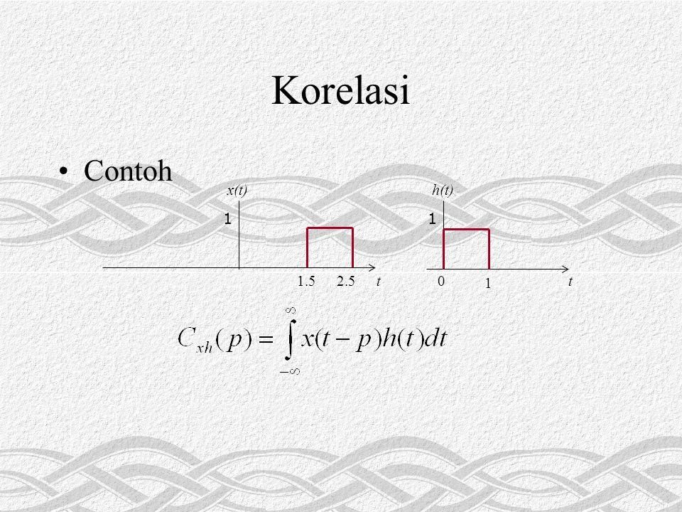 Korelasi •Contoh 1 t0 1 h(t) 1 t1.52.5 x(t)