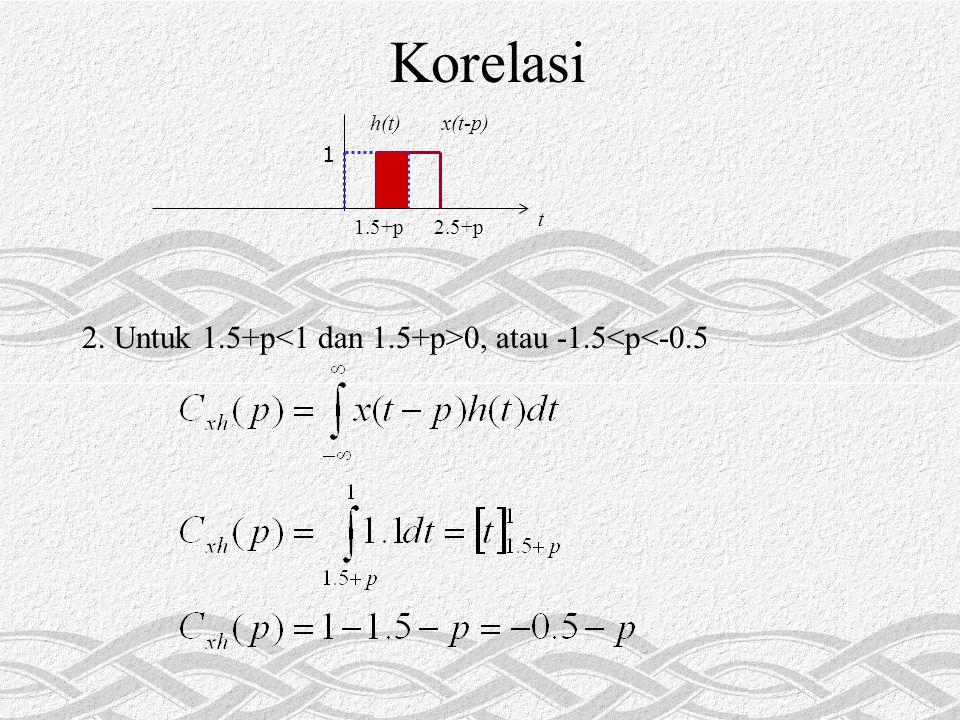 Korelasi 2. Untuk 1.5+p 0, atau -1.5<p<-0.5 1 t 2.5+p1.5+px(t-p)h(t)