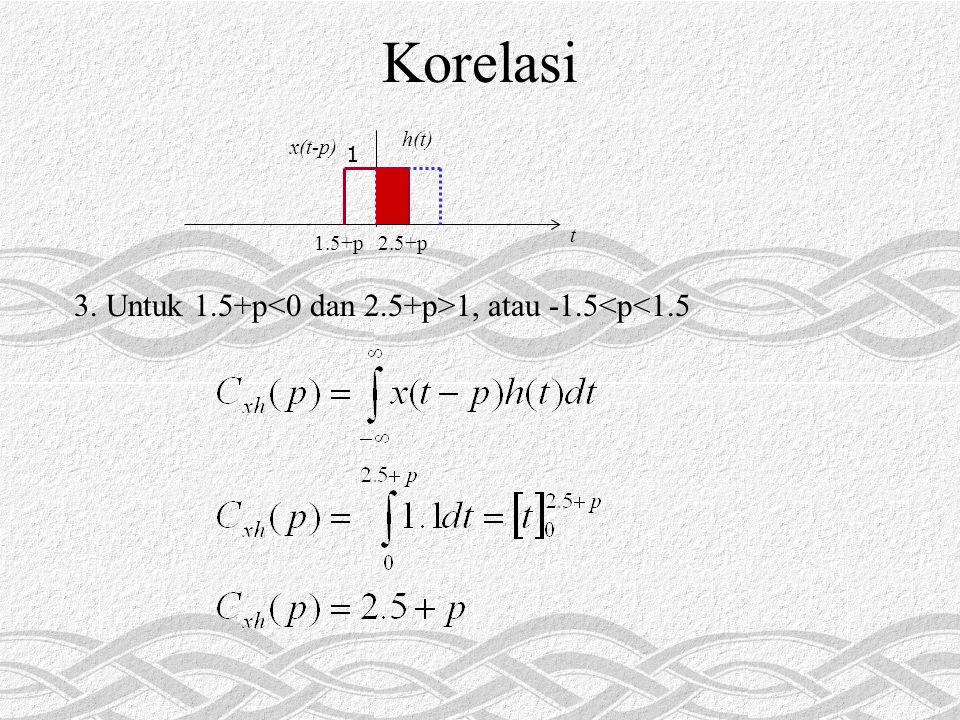 Korelasi 3. Untuk 1.5+p 1, atau -1.5<p<1.5 1 t 2.5+p1.5+p x(t-p) h(t)