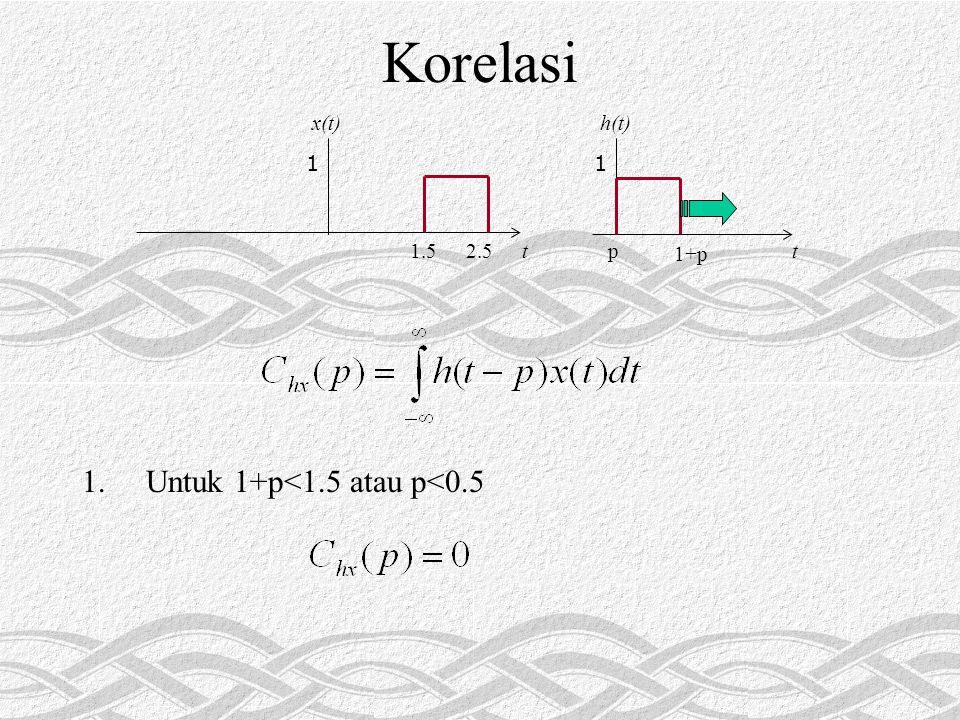 Korelasi 1.Untuk 1+p<1.5 atau p<0.5 1 tp 1+p h(t) 1 t1.52.5 x(t)