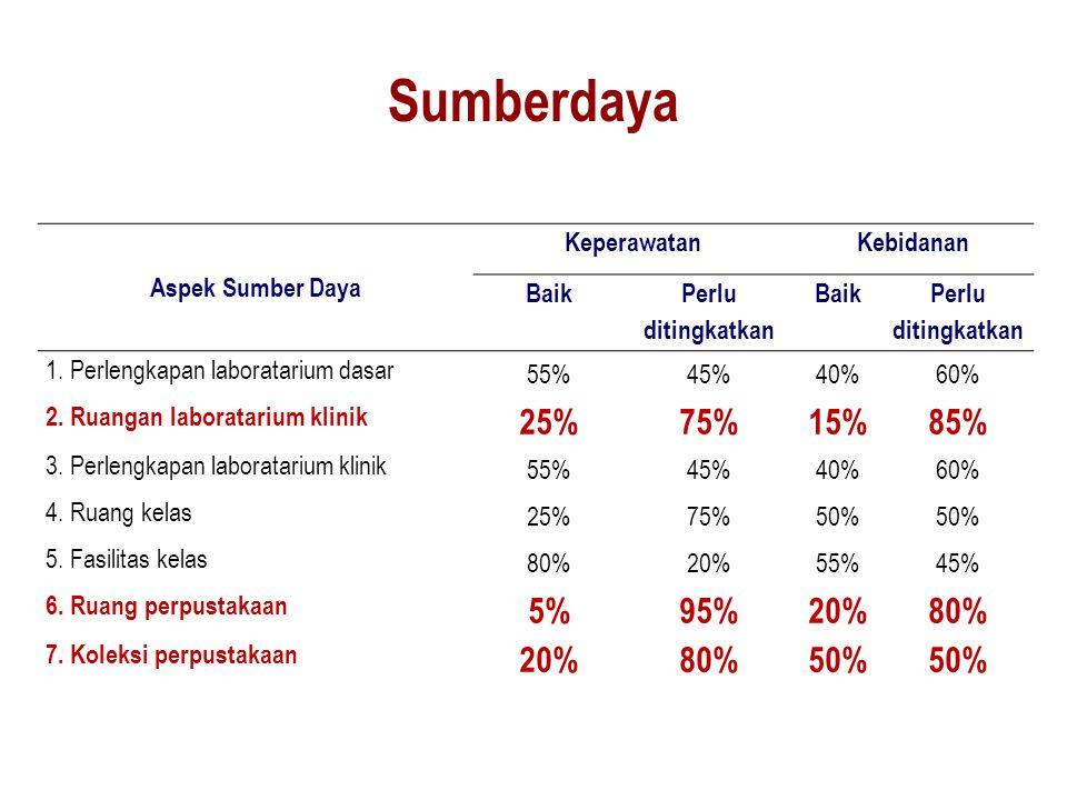 Sumberdaya Aspek Sumber Daya KeperawatanKebidanan Baik Perlu ditingkatkan Baik Perlu ditingkatkan 1. Perlengkapan laboratarium dasar 55%45%40%60% 2. R
