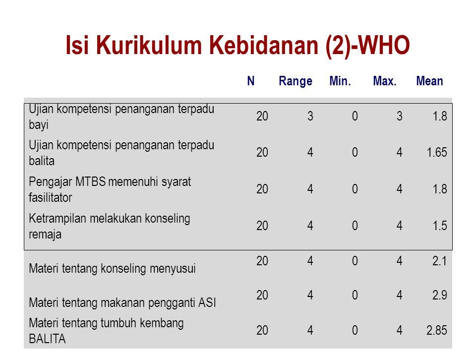 Isi Kurikulum Kebidanan (2)-WHO NRangeMin.Max.Mean Ujian kompetensi penanganan terpadu bayi 203031.8 Ujian kompetensi penanganan terpadu balita 204041