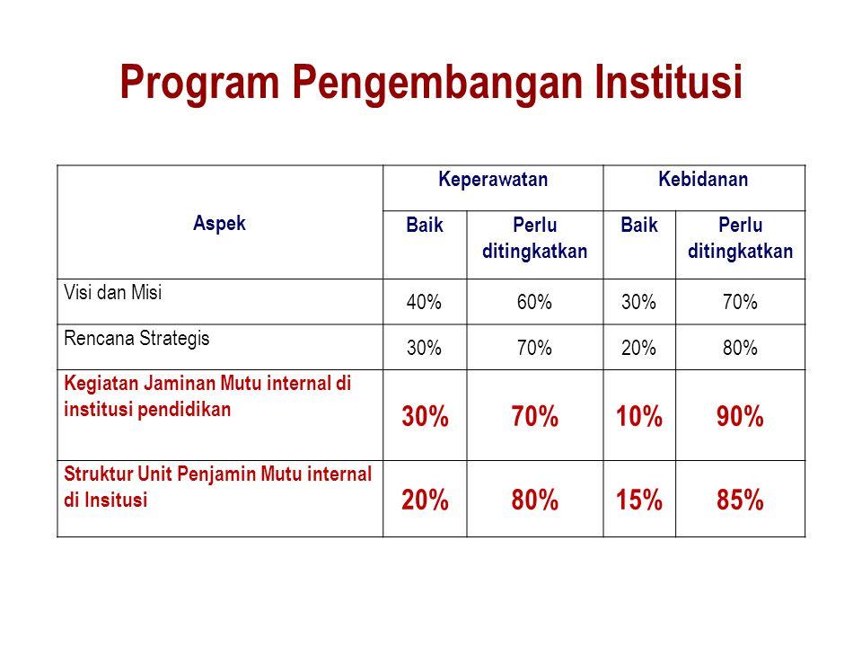 Program Pengembangan Institusi Aspek KeperawatanKebidanan BaikPerlu ditingkatkan BaikPerlu ditingkatkan Visi dan Misi 40%60%30%70% Rencana Strategis 3