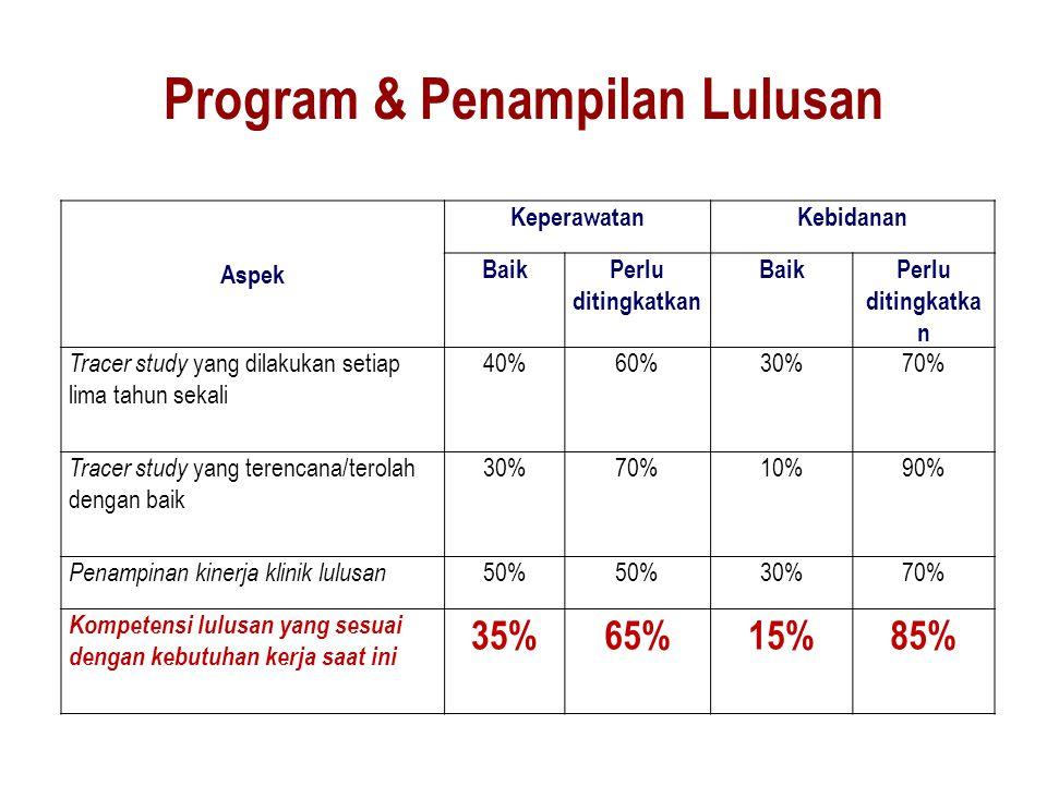 Program & Penampilan Lulusan Aspek KeperawatanKebidanan BaikPerlu ditingkatkan BaikPerlu ditingkatka n Tracer study yang dilakukan setiap lima tahun s