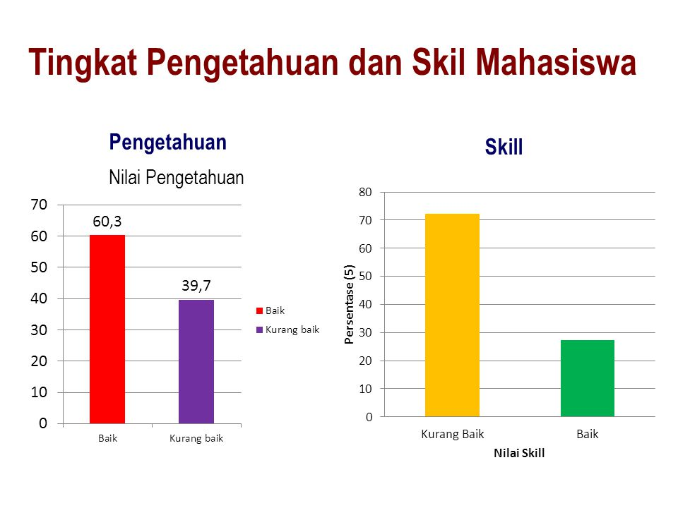Tingkat Pengetahuan dan Skil Mahasiswa Pengetahuan Skill