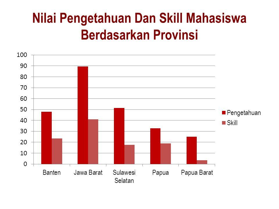 Nilai Pengetahuan Dan Skill Mahasiswa Berdasarkan Provinsi
