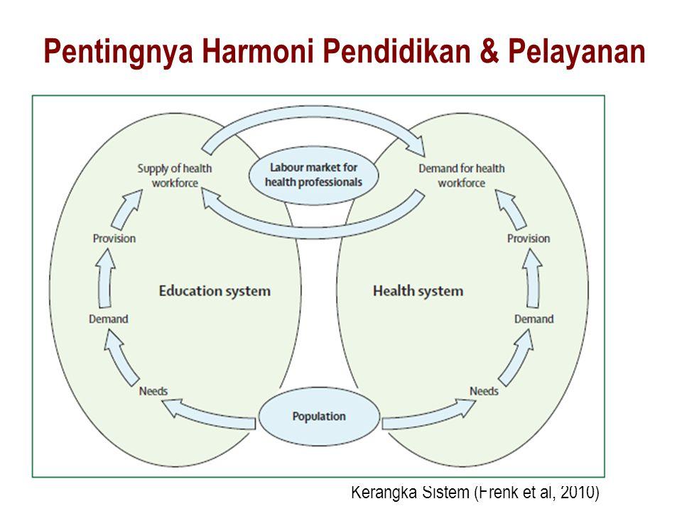 Kerangka Sistem (Frenk et al, 2010) Pentingnya Harmoni Pendidikan & Pelayanan