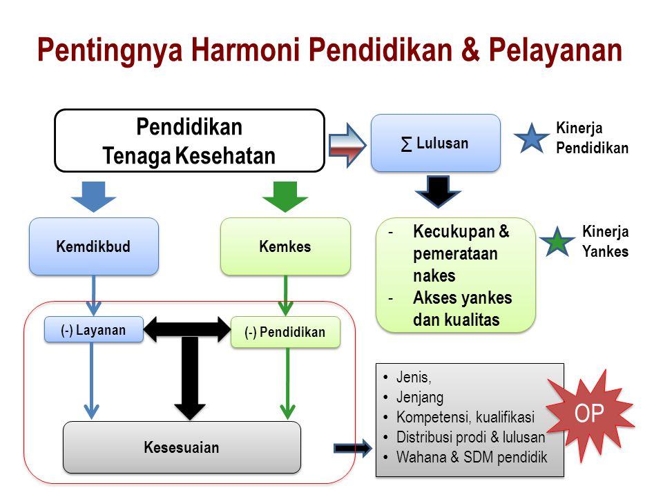 Kinerja Pendidikan Pendidikan Tenaga Kesehatan Kemdikbud Kemkes (-) Pendidikan (-) Layanan Kesesuaian ∑ Lulusan - Kecukupan & pemerataan nakes - Akses