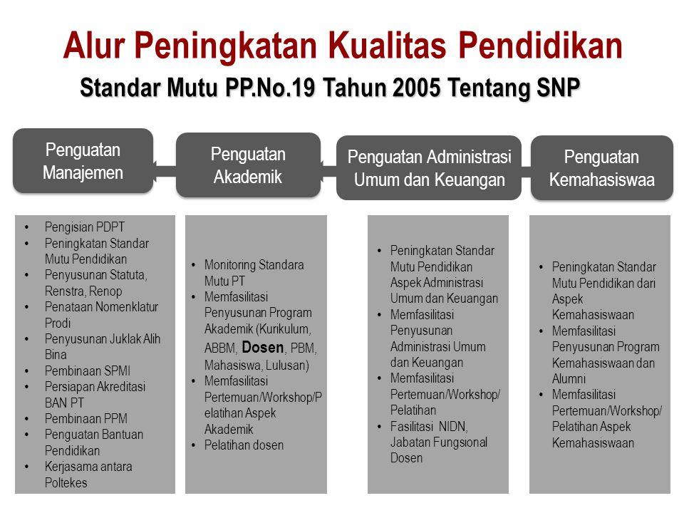 Lembaga Penjamin Mutu Perguruan Tinggi Perguruan Tinggi Sistem Penjaminan Mutu Pangkalan Data Pendidikan Tinggi Perguruan Tinggi Perguruan Tinggi BSNP BAN-PT Lembaga Layanan Pend.