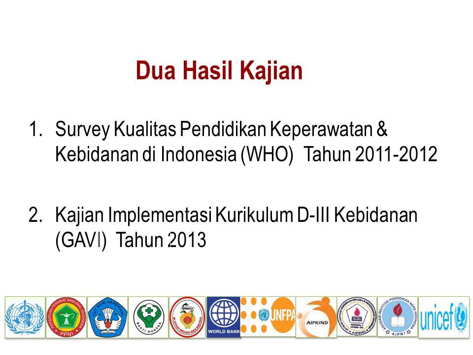 Dua Hasil Kajian 1.Survey Kualitas Pendidikan Keperawatan & Kebidanan di Indonesia (WHO) Tahun 2011-2012 2.Kajian Implementasi Kurikulum D-III Kebidan