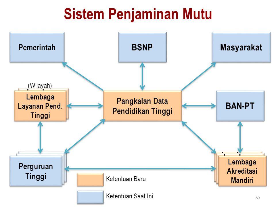 Lembaga Penjamin Mutu Perguruan Tinggi Perguruan Tinggi Sistem Penjaminan Mutu Pangkalan Data Pendidikan Tinggi Perguruan Tinggi Perguruan Tinggi BSNP