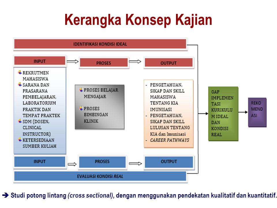 Kerangka Konsep Kajian  Studi potong lintang (cross sectional), dengan menggunakan pendekatan kualitatif dan kuantitatif.