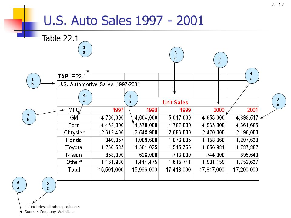 22-12 1b1b 1a1a 3a3a 6a6a 5b5b 5a5a 4c4c 2a2a 4a4a 5c5c 4b4b * - includes all other producers Source: Company Websites U.S. Auto Sales 1997 - 2001 Tab
