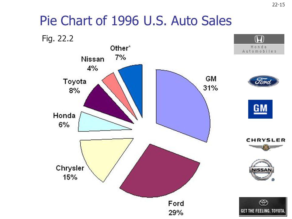 22-15 Pie Chart of 1996 U.S. Auto Sales Fig. 22.2