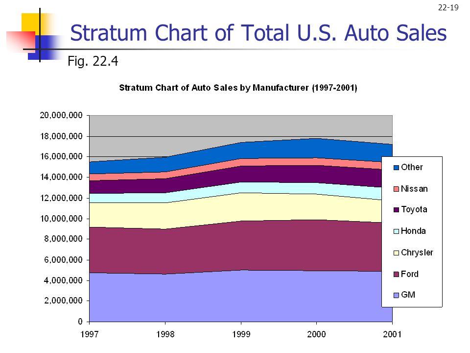 22-19 Fig. 22.4 Stratum Chart of Total U.S. Auto Sales