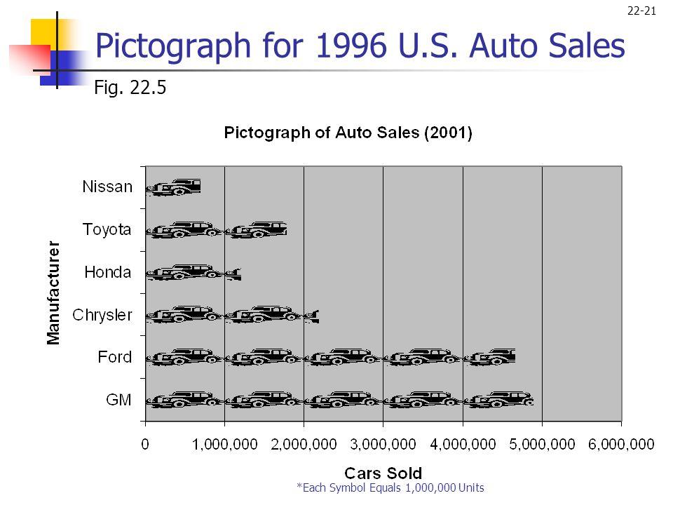 22-21 Pictograph for 1996 U.S. Auto Sales Fig. 22.5 *Each Symbol Equals 1,000,000 Units