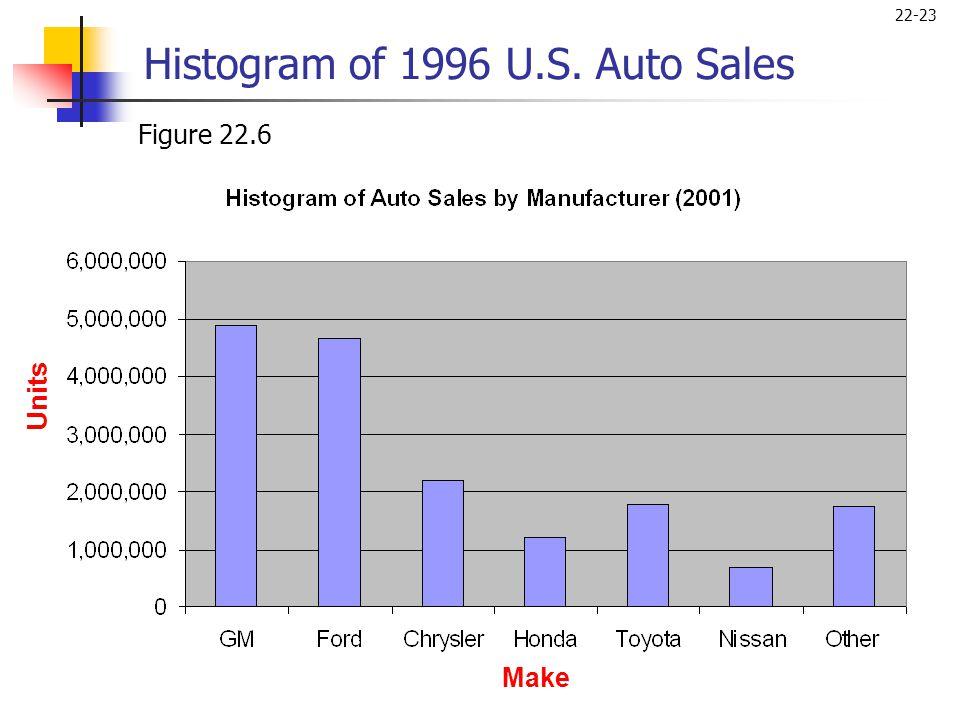 22-23 Figure 22.6 Histogram of 1996 U.S. Auto Sales Make Units