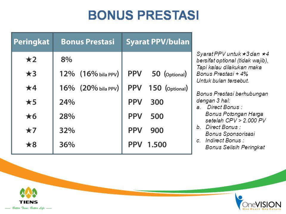 Syarat PPV untuk  3 dan  4 bersifat optional (tidak wajib), Tapi kalau dilakukan maka Bonus Prestasi + 4% Untuk bulan tersebut. Bonus Prestasi berhu